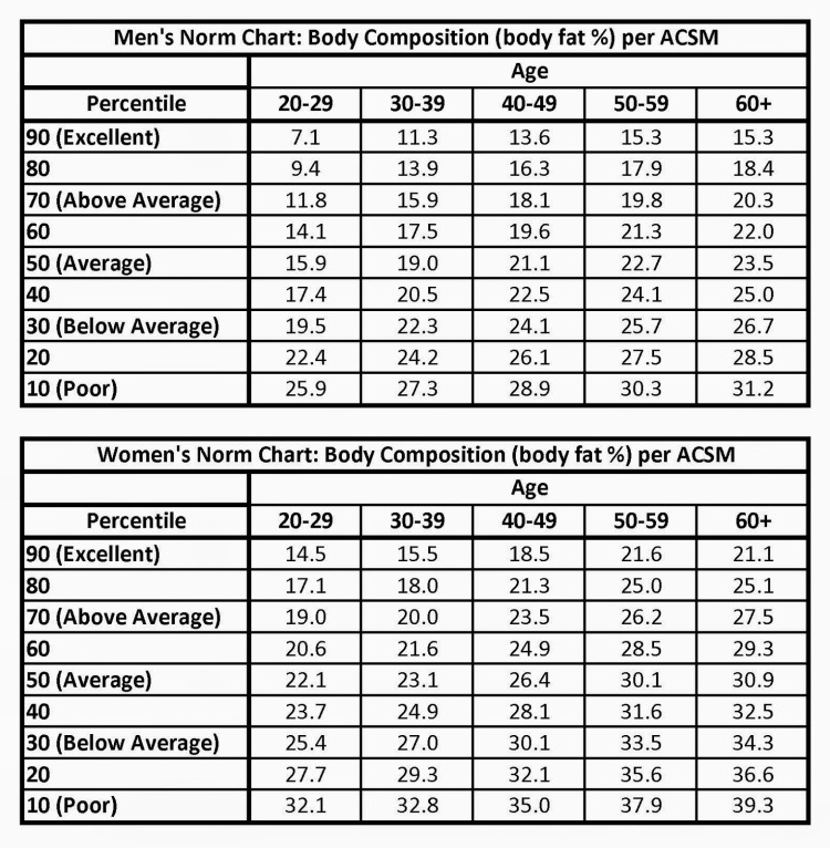 acsm-body-fat-chartbody-fat-norm-charts-acsm-z31gd3ed.jpg