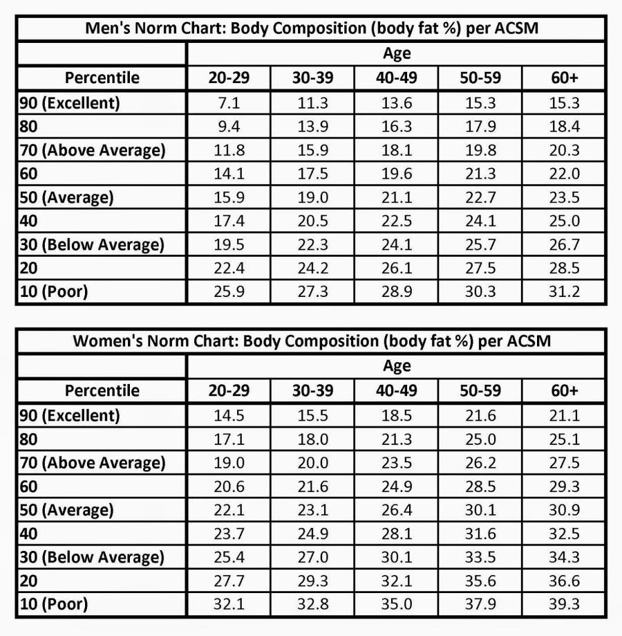 acsm-body-fat-chartbody-fat-norm-charts-acsm-z31gd3ed.jpg